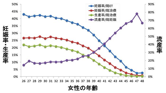 女性の年齢別妊娠確率・生産率・流産率