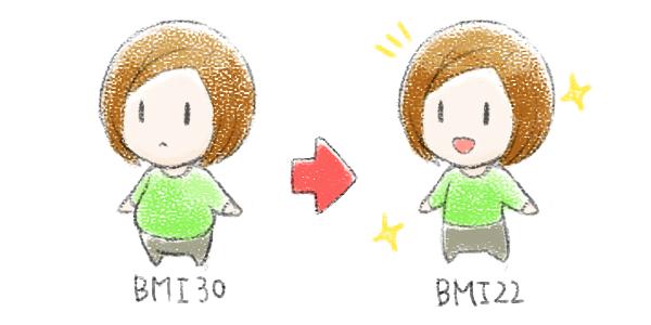 子供を授かるのに適性な体重は「BMI22」
