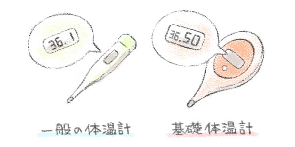 基礎体温系(婦人体温計)を使いましょう