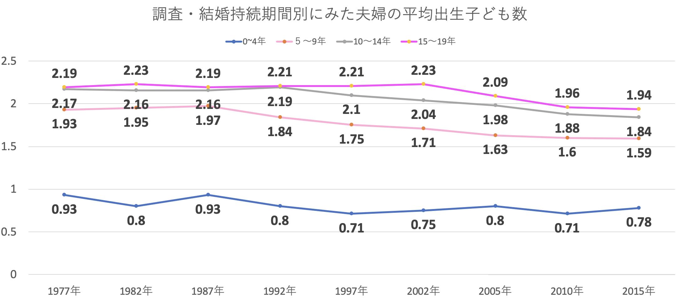 調査・結婚持続期間別にみた夫婦の平均出生子ども数