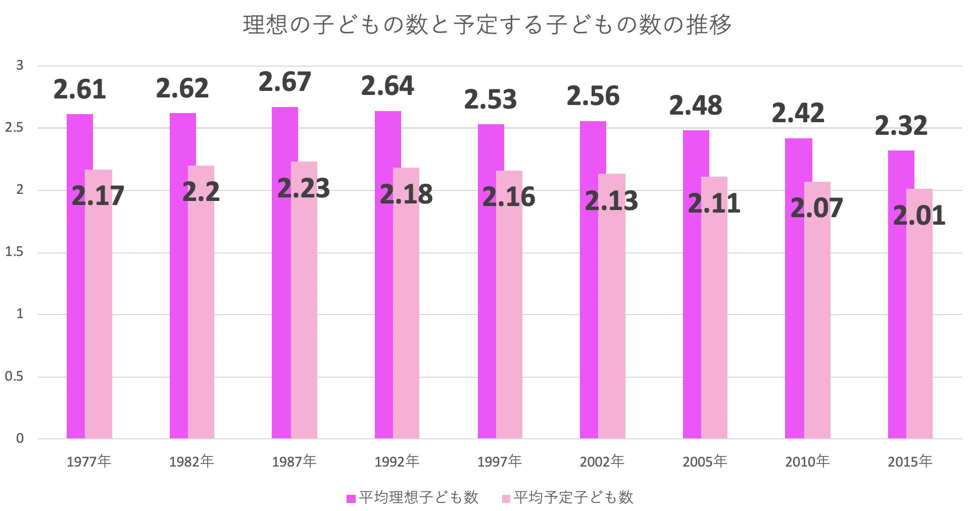 夫婦の平均理想子ども数と平均予定子ども数の推移